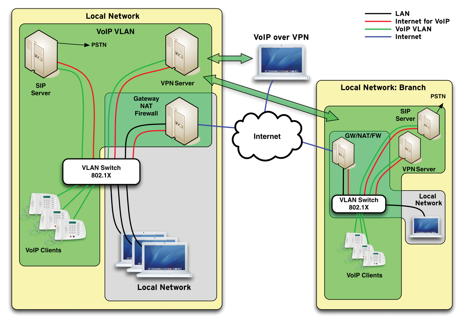 investigation of application traffic on voip network Network security could be defined as the process of protecting resources from unauthorized access or attack by applying controls to network traffic the goal is to ensure that only legitimate traffic is allowed azure includes a robust networking infrastructure to support your application and.